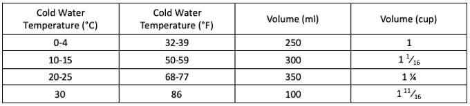 Table of chilled water quantity per its temperature.